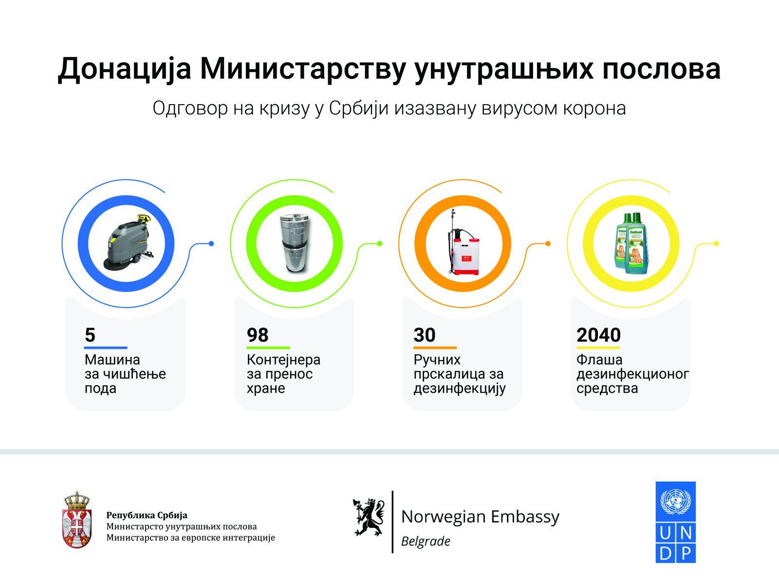 Donacija Ministarstvu unutrašnjih poslova