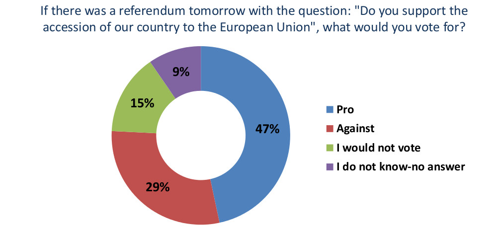 47% of Citizens support Serbian Membership to the EU
