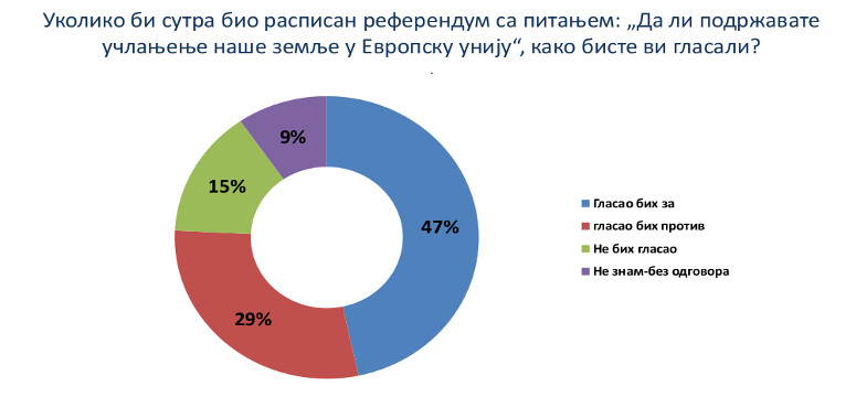 Подршка чланству Србије у Европској унији 47%